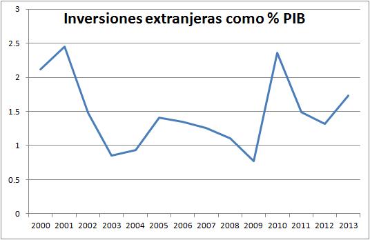 inversiones-extranjeras2