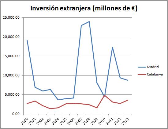 inversiones-extranjeras5