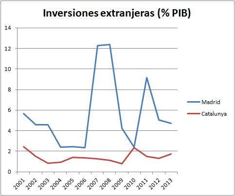 Fuente: Elaboración propia a través de datos del INE y del Registro de Inversiones Exteriores
