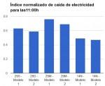 Consumo eléctrico para las 11:00h caída de la energía asociada a la actividad económica del 49-47%