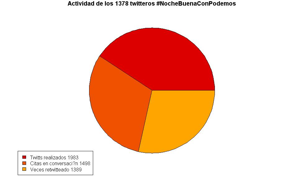 Datos de actividad del hashtag #NochebuenaconPablemos durante la noche buena del 24 al 25 de diciembre del 2014