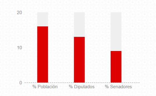 Peso relativo de Catalunya en la población, en el Congreso y en el Senado de España.