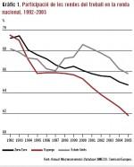 La reducción de salarios y menos protección laboral no es la solución a la crisis