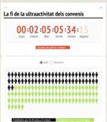 Infografía sobre la caída de la ultraactividad de los convenios en Catalunya