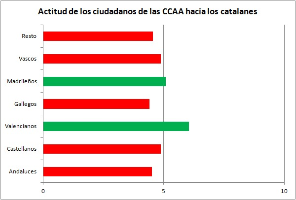 valoracion-catalanes4