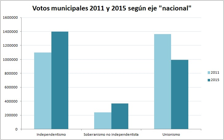 variacion-votos-municipales-11-15