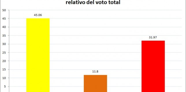 voto-indepe-relativo