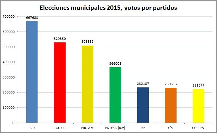 votos-municipales-absoluta-2015