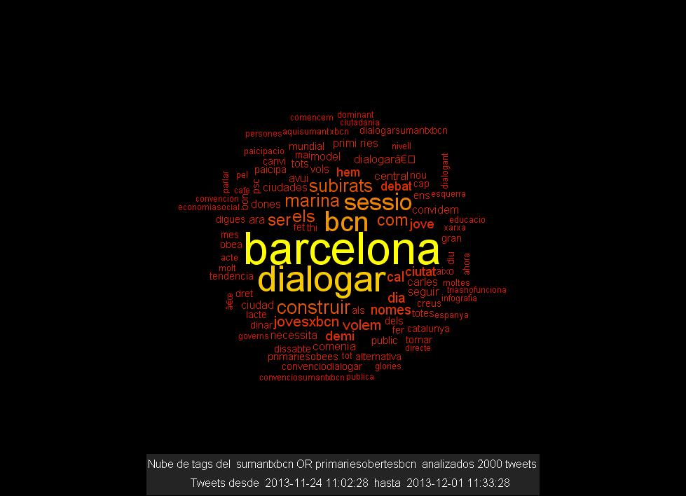 Nube de tags de #sumantxbcn y #primariesobertesbcn