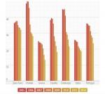 Destrucción de empleo juvenil en el conjunto de países en crisis de la eurozona y hacia donde apuntar las reformas