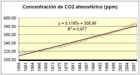 El aumento de CO2 en la atmósfera es debido a la actividad humana